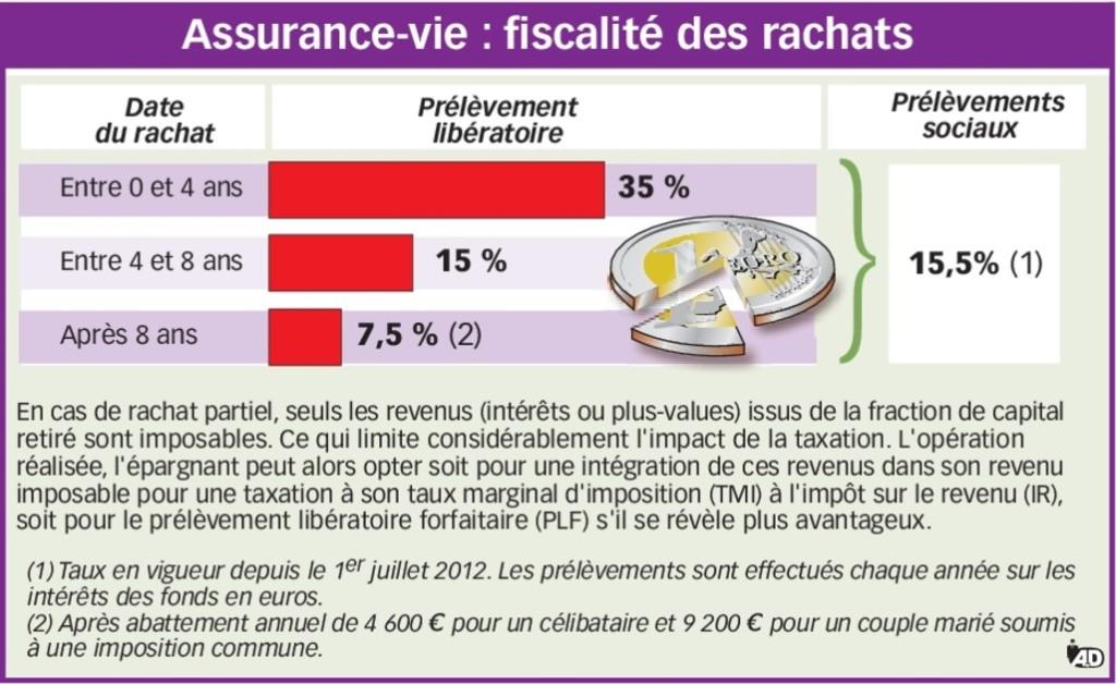 L'assurance-vie - un placement qui ne connaît pas la crise-2