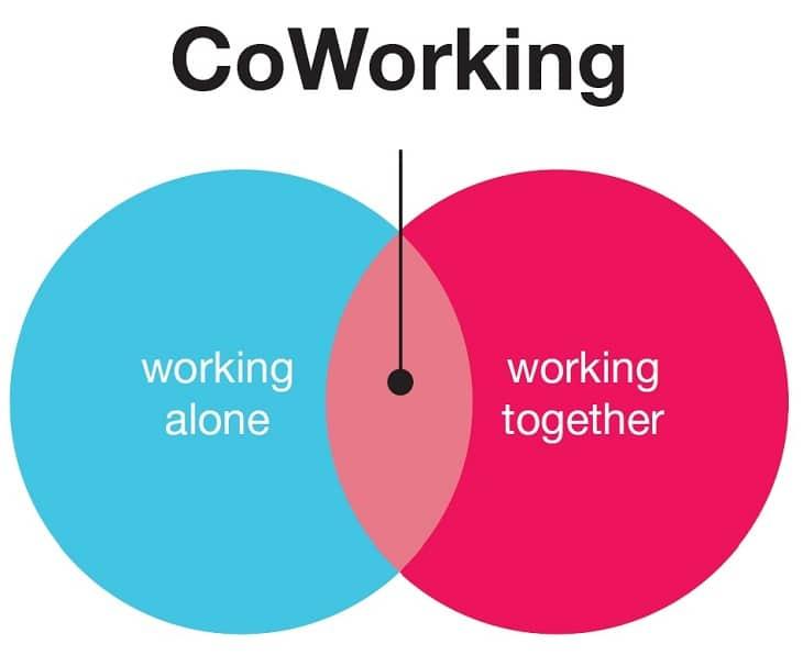 Avantages et bénéfices du coworking 2